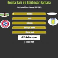 Bouna Sarr vs Boubacar Kamara h2h player stats