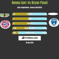 Bouna Sarr vs Bryan Passi h2h player stats