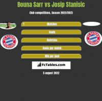 Bouna Sarr vs Josip Stanisic h2h player stats