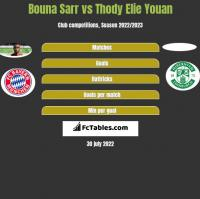 Bouna Sarr vs Thody Elie Youan h2h player stats