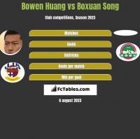 Bowen Huang vs Boxuan Song h2h player stats