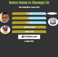 Bowen Huang vs Chuangyi Lin h2h player stats