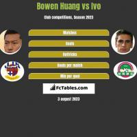 Bowen Huang vs Ivo h2h player stats
