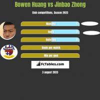 Bowen Huang vs Jinbao Zhong h2h player stats