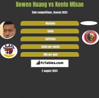Bowen Huang vs Kento Misao h2h player stats