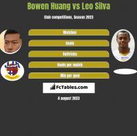 Bowen Huang vs Leo Silva h2h player stats