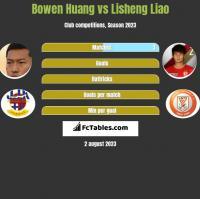 Bowen Huang vs Lisheng Liao h2h player stats