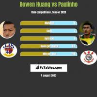 Bowen Huang vs Paulinho h2h player stats