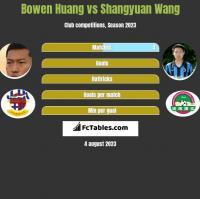 Bowen Huang vs Shangyuan Wang h2h player stats