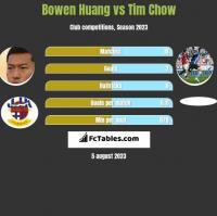 Bowen Huang vs Tim Chow h2h player stats