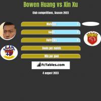 Bowen Huang vs Xin Xu h2h player stats