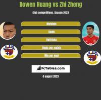 Bowen Huang vs Zhi Zheng h2h player stats