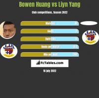 Bowen Huang vs Liyn Yang h2h player stats