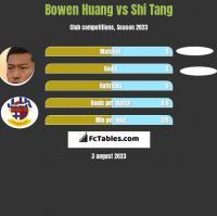 Bowen Huang vs Shi Tang h2h player stats