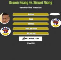 Bowen Huang vs Xiuwei Zhang h2h player stats