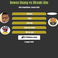 Bowen Huang vs Hiroaki Abe h2h player stats