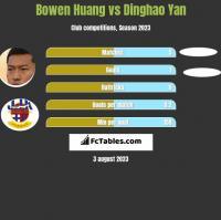 Bowen Huang vs Dinghao Yan h2h player stats