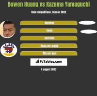Bowen Huang vs Kazuma Yamaguchi h2h player stats