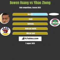 Bowen Huang vs Yihao Zhong h2h player stats
