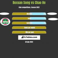 Boxuan Song vs Chao He h2h player stats