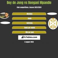 Boy de Jong vs Bongani Mpandle h2h player stats