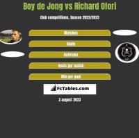 Boy de Jong vs Richard Ofori h2h player stats