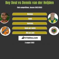 Boy Deul vs Dennis van der Heijden h2h player stats