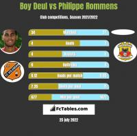 Boy Deul vs Philippe Rommens h2h player stats