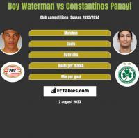 Boy Waterman vs Constantinos Panayi h2h player stats