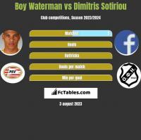 Boy Waterman vs Dimitris Sotiriou h2h player stats