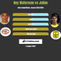 Boy Waterman vs Julian h2h player stats