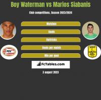 Boy Waterman vs Marios Siabanis h2h player stats