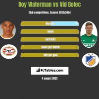 Boy Waterman vs Vid Belec h2h player stats