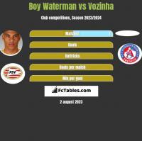 Boy Waterman vs Vozinha h2h player stats