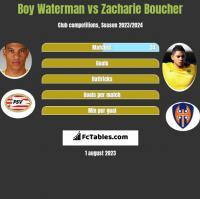 Boy Waterman vs Zacharie Boucher h2h player stats