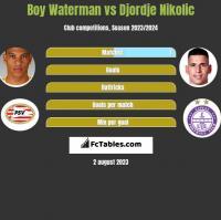 Boy Waterman vs Djordje Nikolic h2h player stats