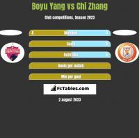 Boyu Yang vs Chi Zhang h2h player stats