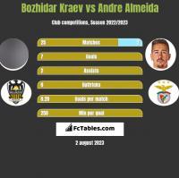 Bozhidar Kraev vs Andre Almeida h2h player stats