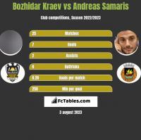Bozhidar Kraev vs Andreas Samaris h2h player stats