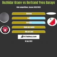 Bozhidar Kraev vs Bertrand Yves Baraye h2h player stats