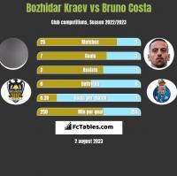 Bozhidar Kraev vs Bruno Costa h2h player stats