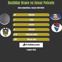 Bozhidar Kraev vs Cesar Peixoto h2h player stats