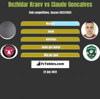 Bozhidar Kraev vs Claude Goncalves h2h player stats
