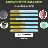 Bozhidar Kraev vs Daizen Maeda h2h player stats