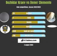 Bozhidar Kraev vs Dener Clemente h2h player stats
