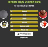 Bozhidar Kraev vs Denis Poha h2h player stats