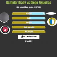 Bozhidar Kraev vs Diogo Figueiras h2h player stats