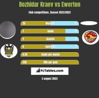 Bozhidar Kraev vs Ewerton h2h player stats