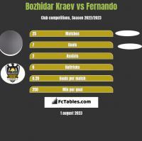 Bozhidar Kraev vs Fernando h2h player stats