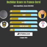 Bozhidar Kraev vs Franco Cervi h2h player stats